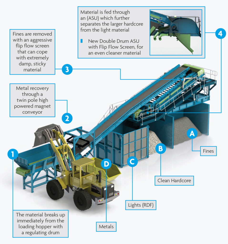 How the Complete CRS Recycling System works
